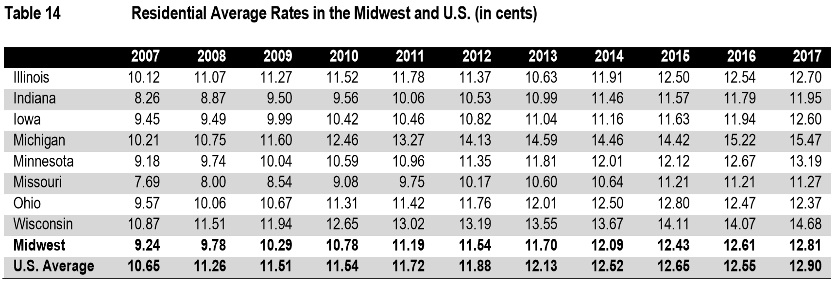 Us Rankings Prices In Wis Are Out Of Whack